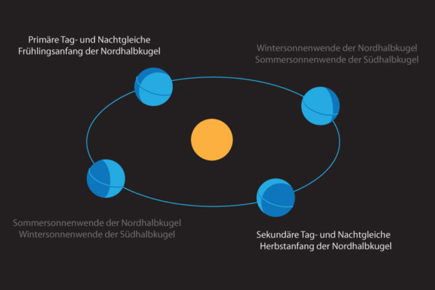 Tag-und-Nachtgleiche / Äquinoktium