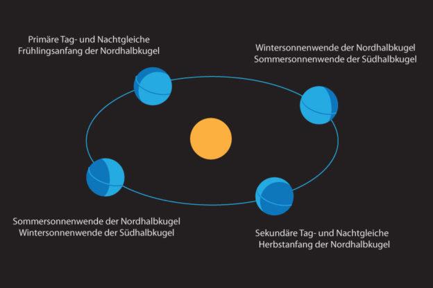 Tag- und Nachtgleiche - Äquinoktium, Sommersonnenwende, Wintersonnenwende